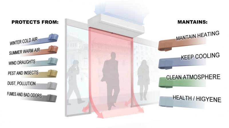 Air Curtain Report on Global and United States Market -