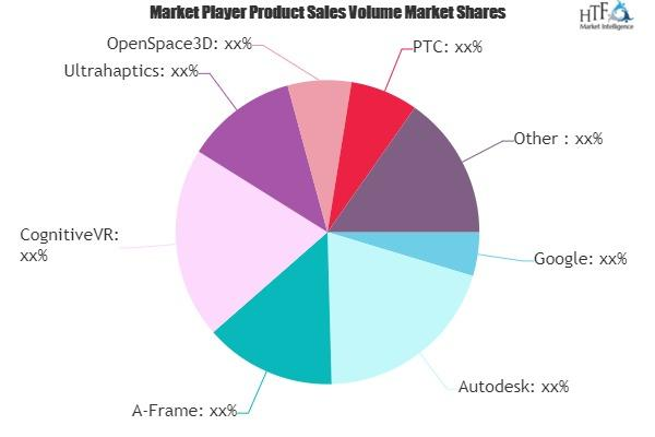 Virtual Reality SDK Software Market