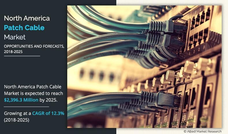North America Patch Cable Market