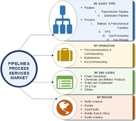 Pipeline & Process Services Market