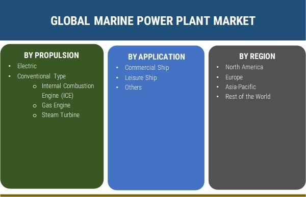 Marine Power Plant Market