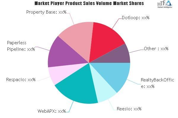 Real Estate Transaction Management Software Market