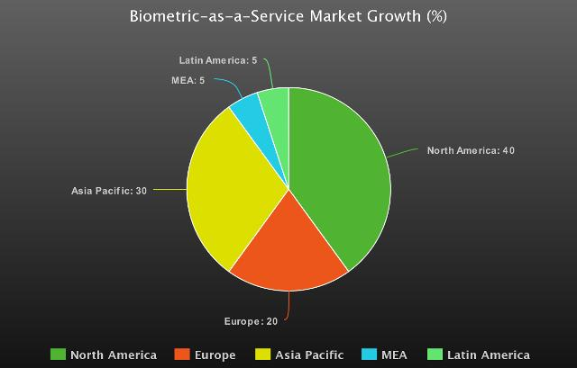 2020 Biometric-as-a-Service Market History, Overview