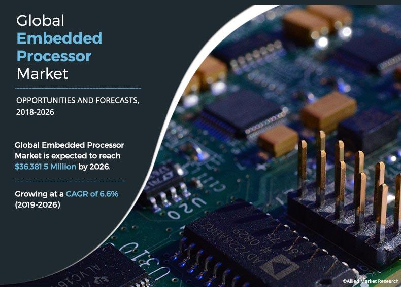 Embedded Processor Market