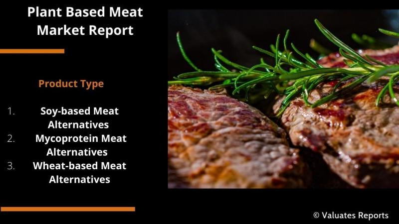Plant-based Meat Market Report, Size, Share, Trends, Growth,