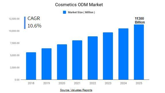 Cosmetics ODM Market Size & Share | Growth, Industry Analysis