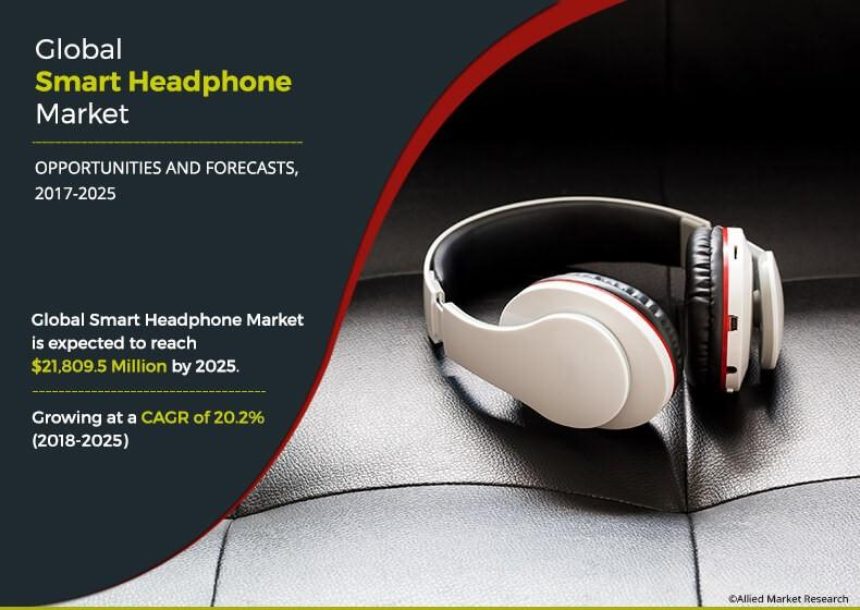 Smart headphone market projected to reach $21,809.5 million
