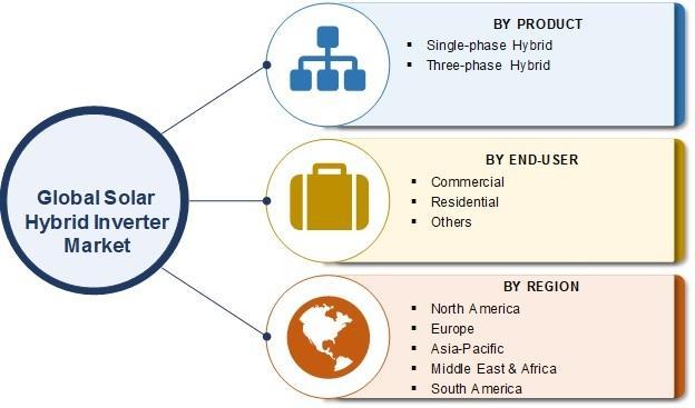 Solar Hybrid Inverter Market