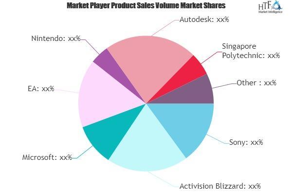 Video Game Software Market