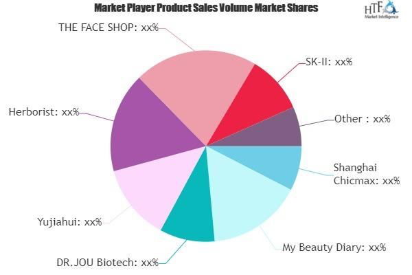 Luxury Facial Mask Market