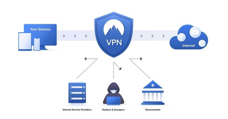 VPN for Business Market - Current Impact to Make Big Changes | IBM,