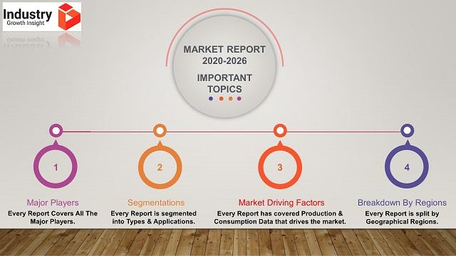 The Global Intelligent LED Car Light Market