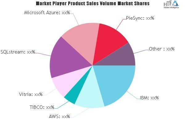 Stream Analytics Software Market
