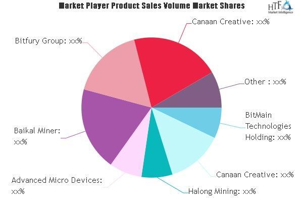 Pasar Perangkat Keras Penambangan Cryptocurrency