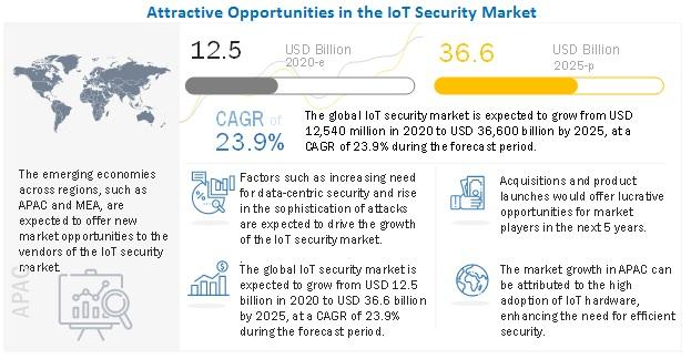 IoT Security Market is expected to grow $36.6 billion by 2025