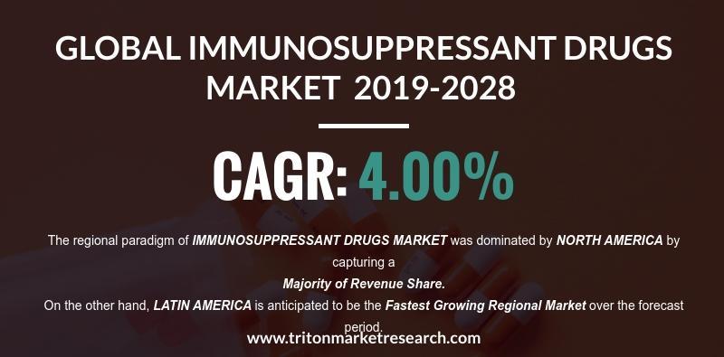 Global Immunosuppressant Drugs Market