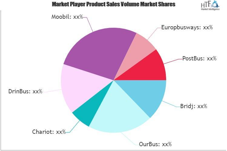Private Bus Service Market May See Big Move | Bridj, OurBus,