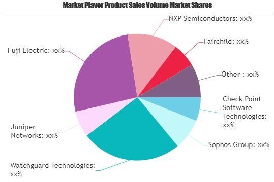 Next-Generation Power Semiconductors Market