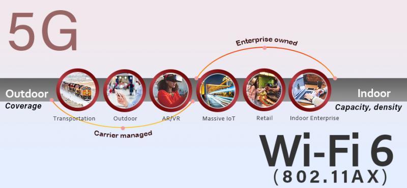 5G VS. WIFI 6