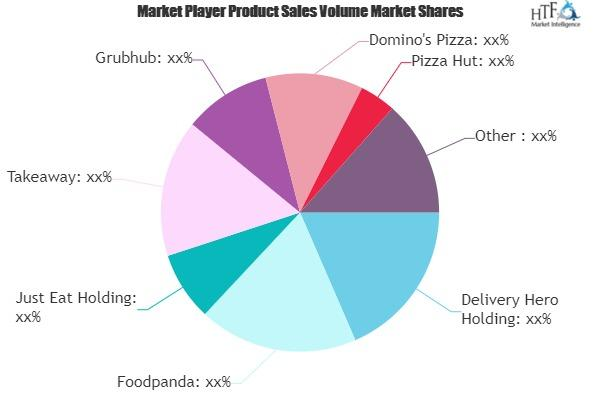 Online Food Delivery and Takeaway Market