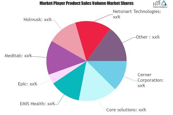 Behavioral and Mental Health Care Software and Service Market
