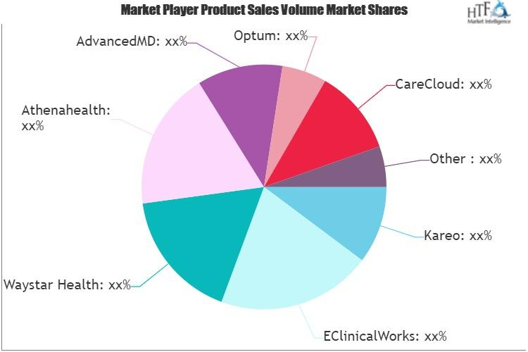 Healthcare Claims Management Software Market Is Booming