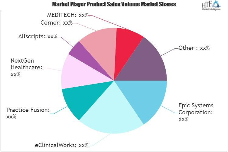 Healthcare M2M Market to See Huge Growth by 2025 | Athenahealth,