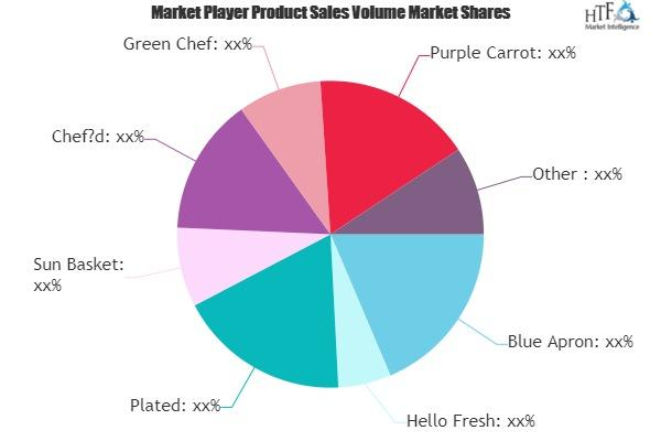 Offline Meal Kit Service Market
