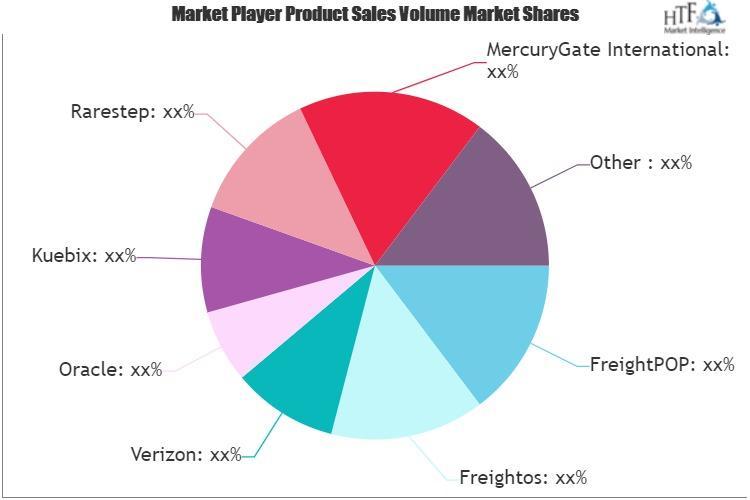 Transportation Management Software Market is Thriving