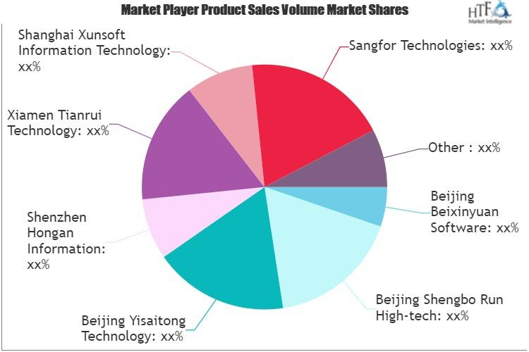 Intranet Security Software Market to See Phenomenal Growth
