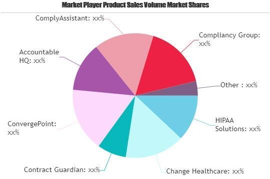 Healthcare Compliance Software Market