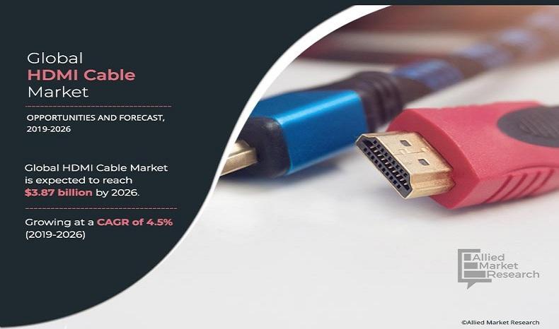 HDMI Cable Market