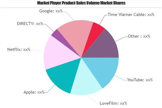 Video Services On Connected Tv Market