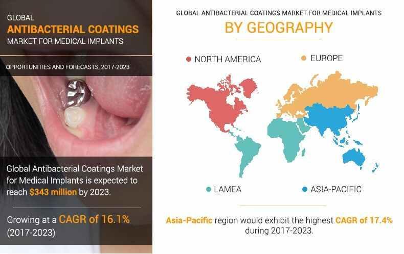 Antibacterial Coatings Market