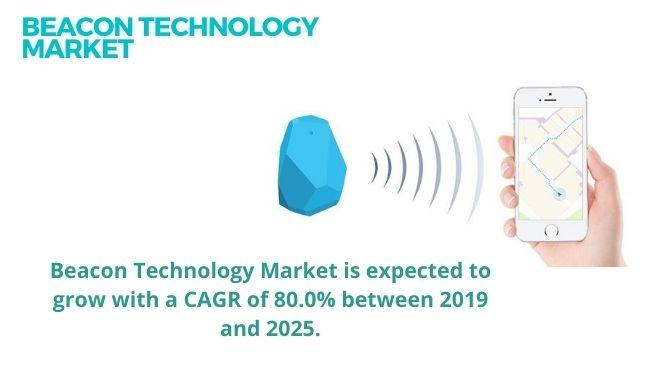 Beacon Technology Market Size, Share, Trends, Growth,