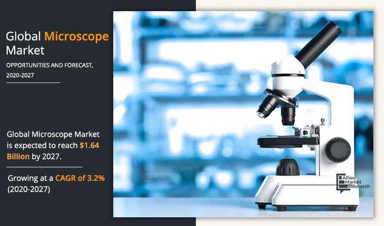 Microscope Market