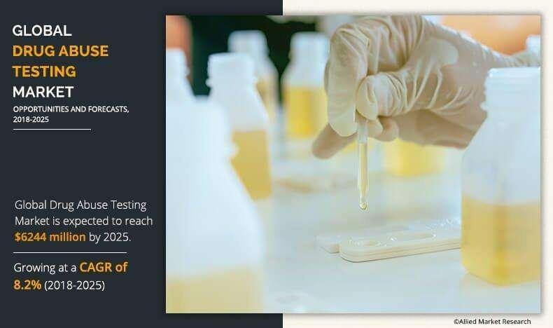 Drug Abuse Testing Market