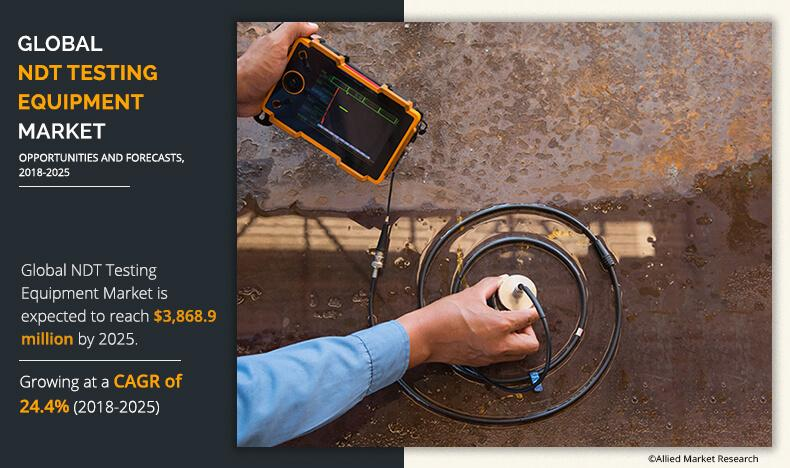 Nondestructive Testing Equipment Market by 2030 - Getting Ready