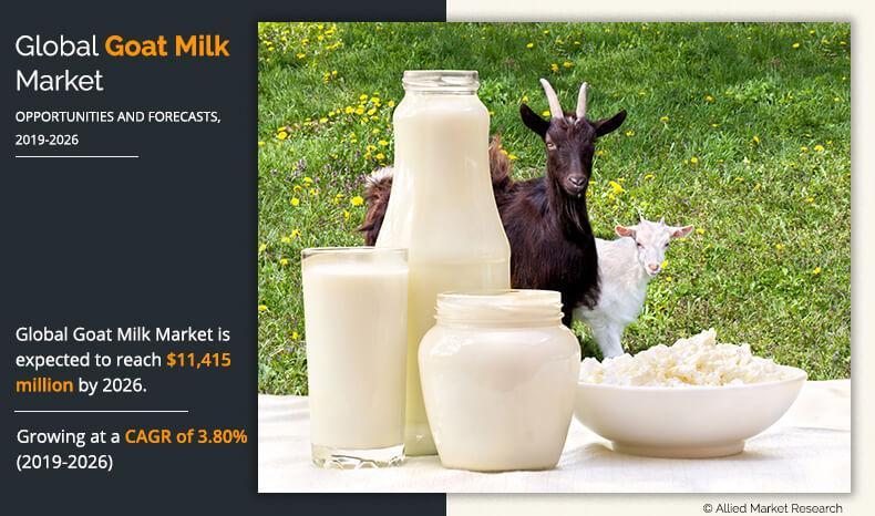 Goat Milk Market