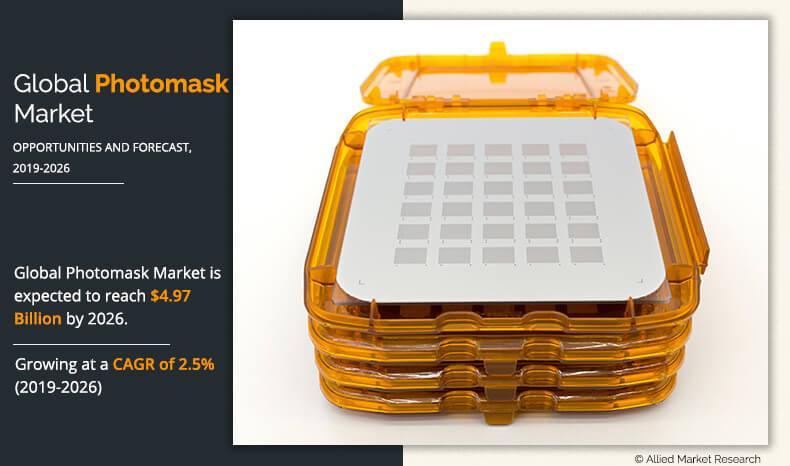 Photomask Market