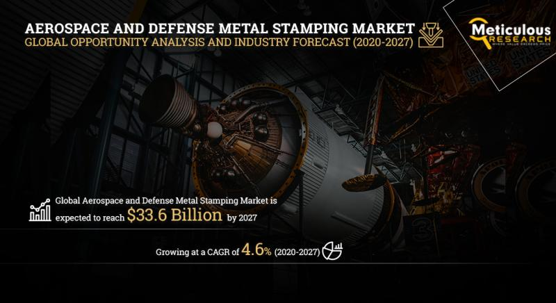 Aerospace and Defense Metal Stamping Market by Meticulous Research®