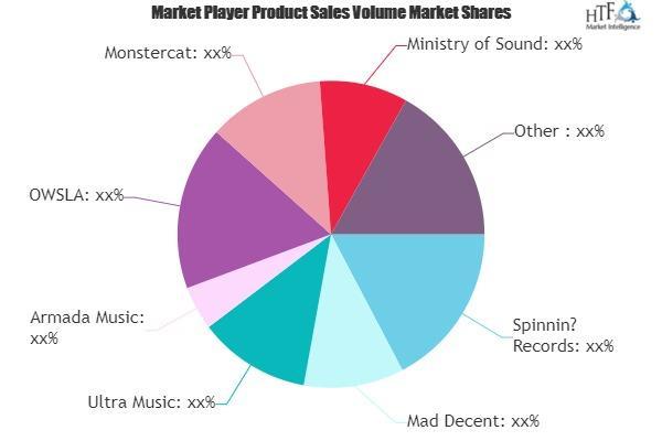 Electronic Music Market