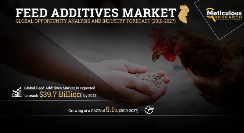 Feed Additives Market by Meticulous Research®