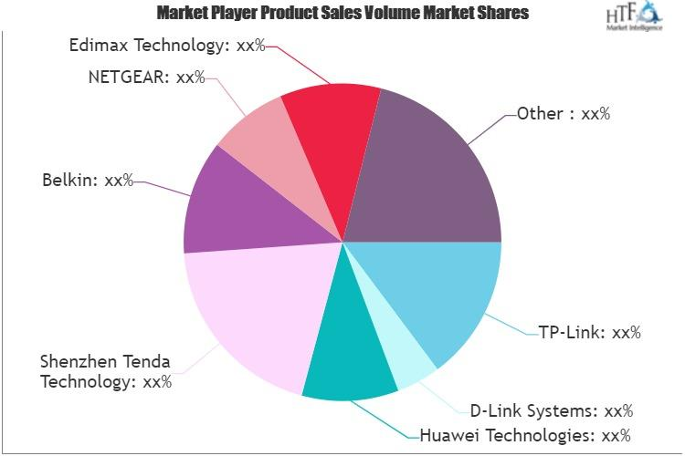 The Continuing Growth Story of Wireless Router for VPN Market?