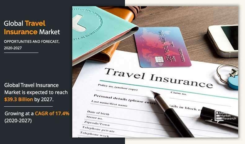 Travel Insurance Market