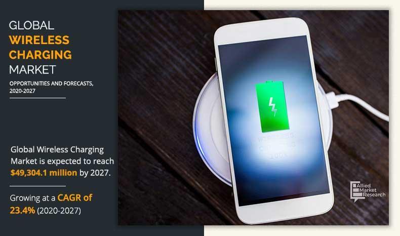 Wireless Charging Market
