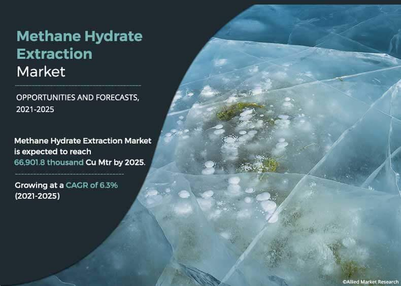 Methane Hydrate Extraction Market with Covid-19 Impact
