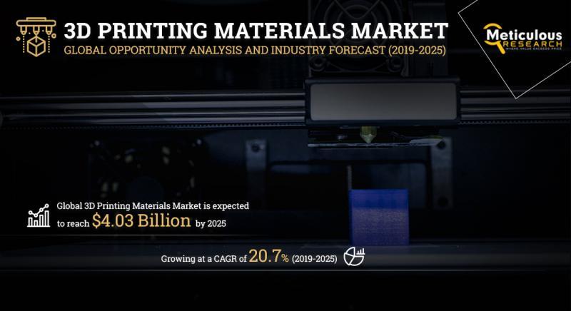 3D Printing Materials Market Worth $4.03 Billion by 2025. Read