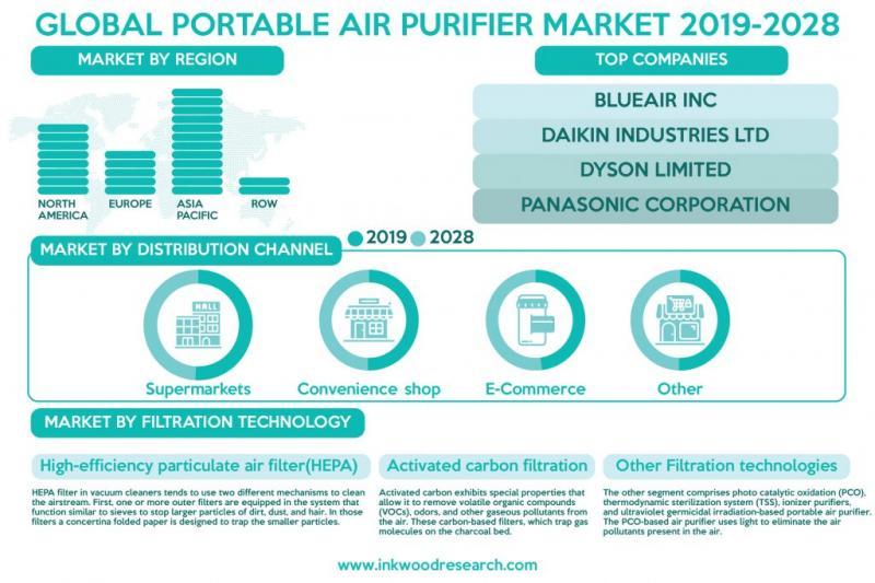 Global Portable Air Purifier Market Growth