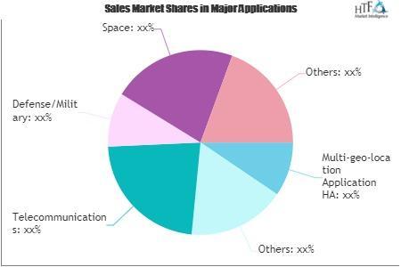 High Availability Software Market